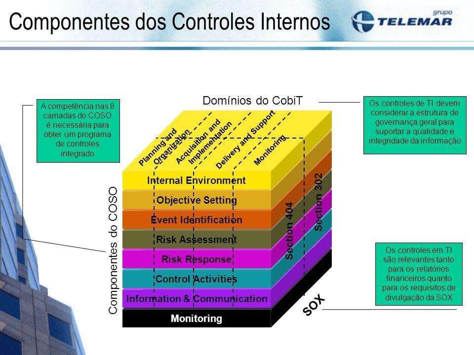 Componentes dos Controles Internos
