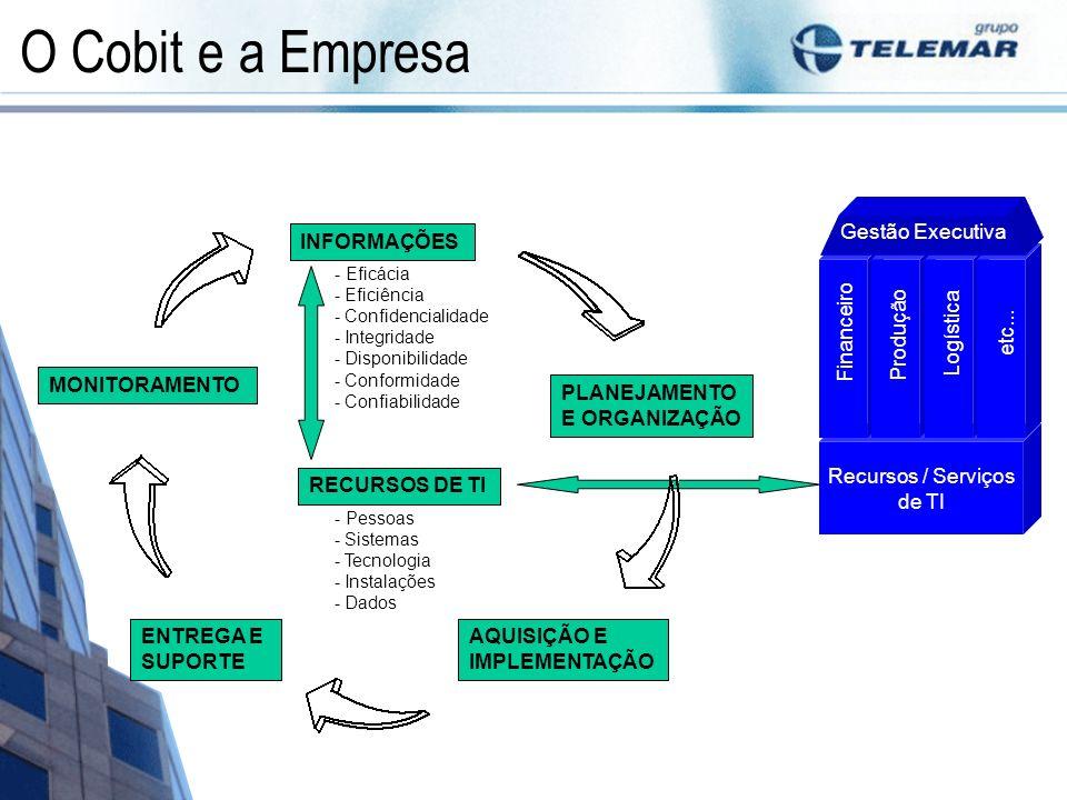 O Cobit e a Empresa Recursos / Serviços de TI Financeiro Produção