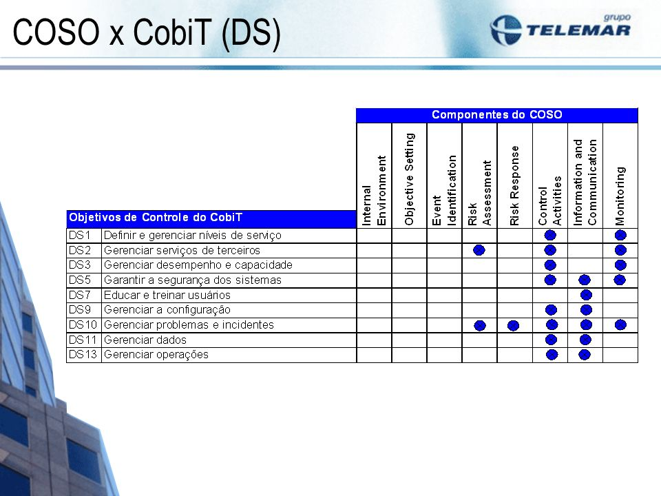 COSO x CobiT (DS)
