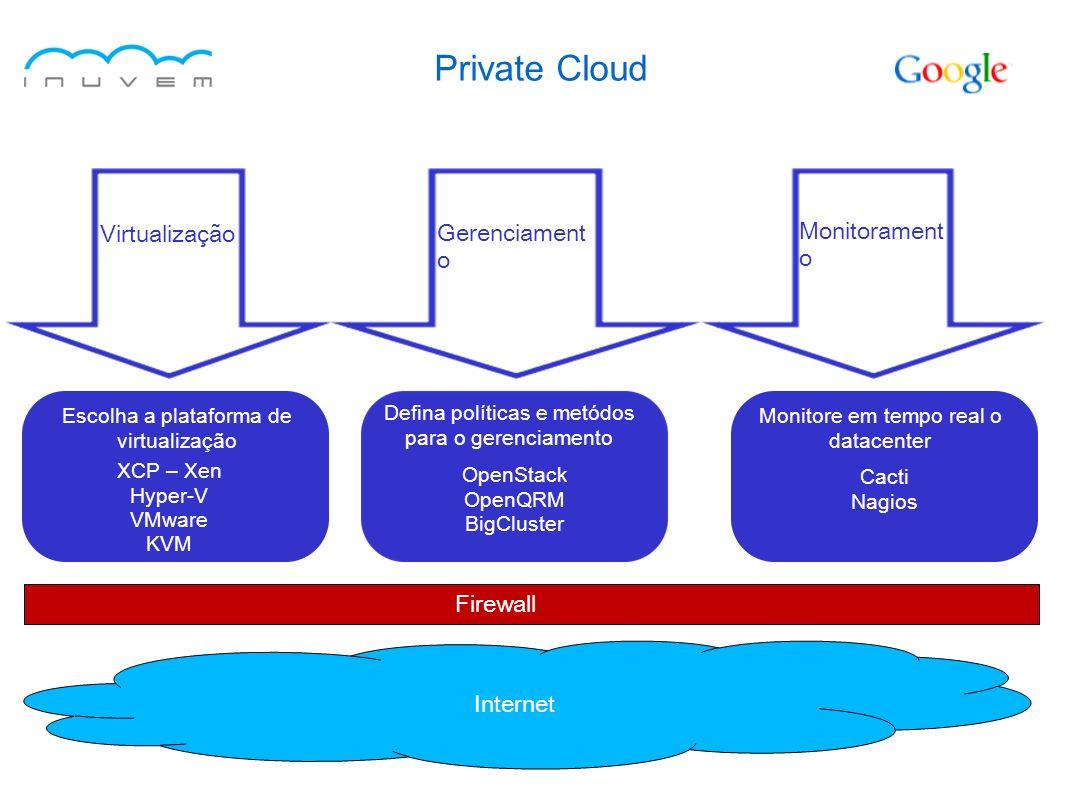 Private Cloud Virtualização Gerenciamento Monitoramento Firewall