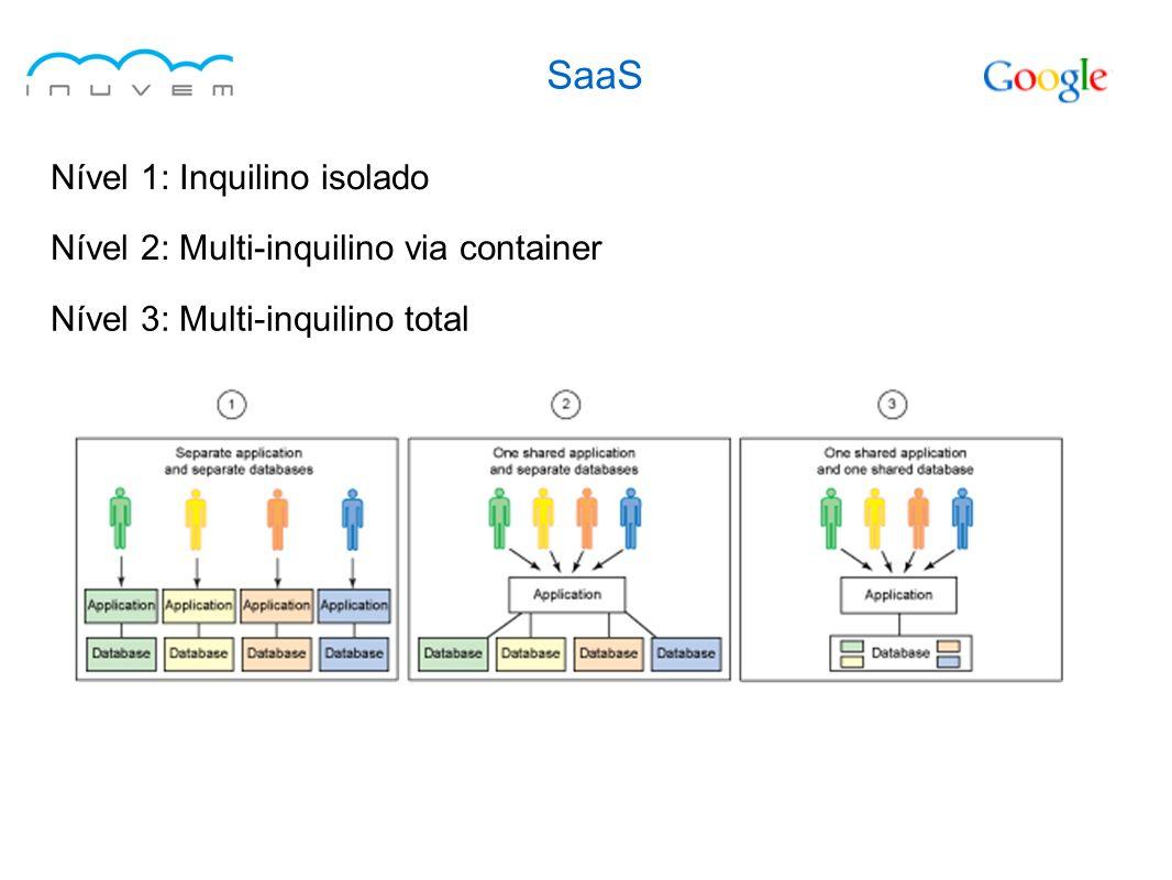 SaaS Nível 1: Inquilino isolado Nível 2: Multi-inquilino via container