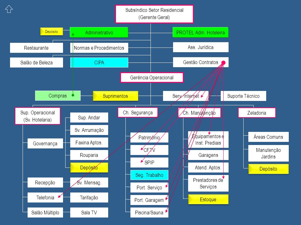 Subsíndico Setor Residencial (Gerente Geral)