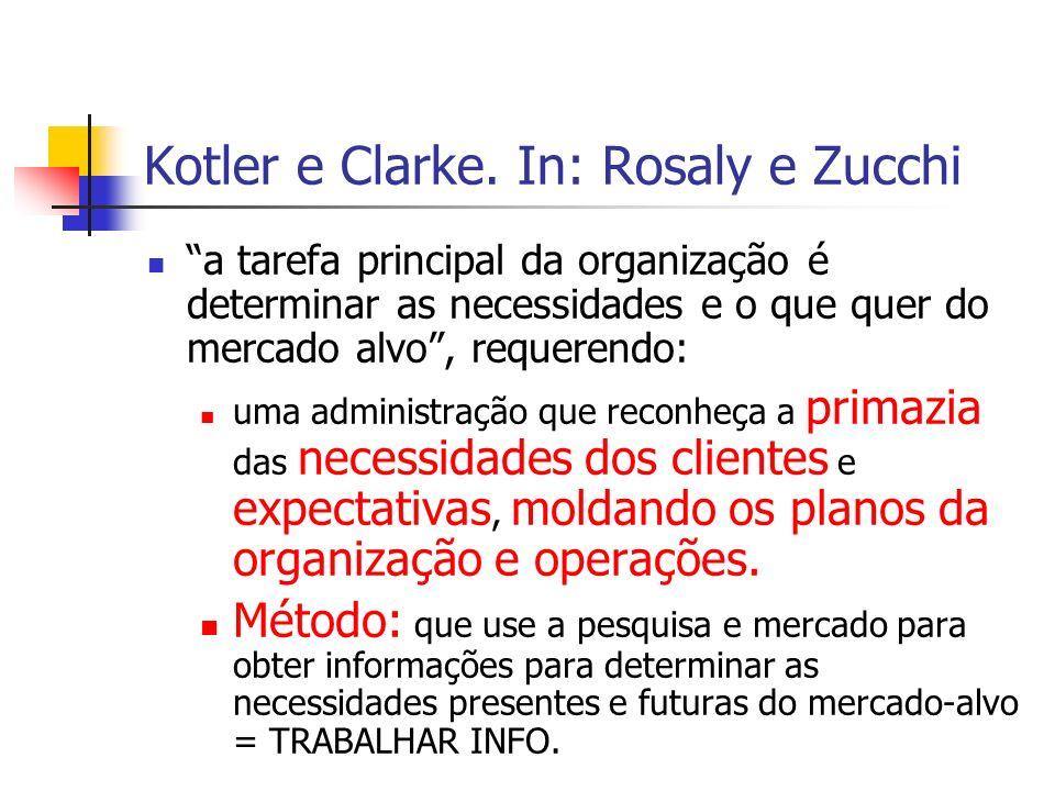 Kotler e Clarke. In: Rosaly e Zucchi