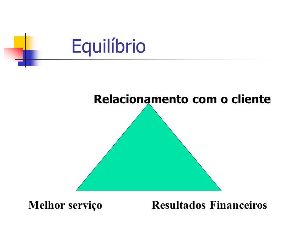 Equilíbrio Melhor serviço Resultados Financeiros