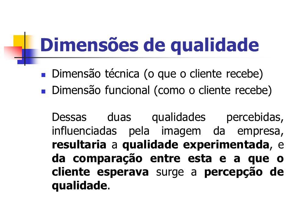 Dimensões de qualidade