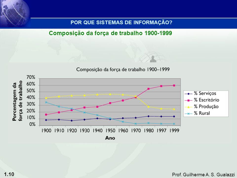 Composição da força de trabalho 1900-1999