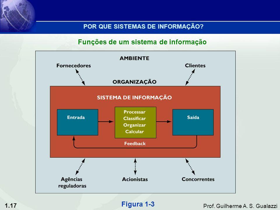 Funções de um sistema de informação