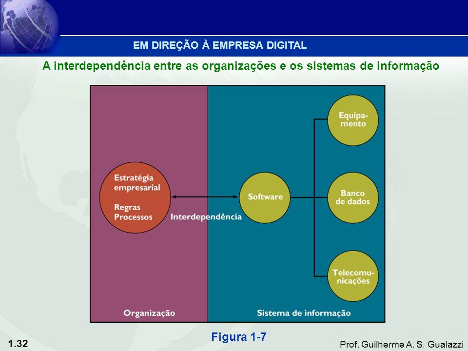 A interdependência entre as organizações e os sistemas de informação