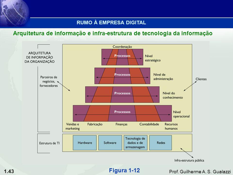 RUMO À EMPRESA DIGITAL Arquitetura de informação e infra-estrutura de tecnologia da informação.