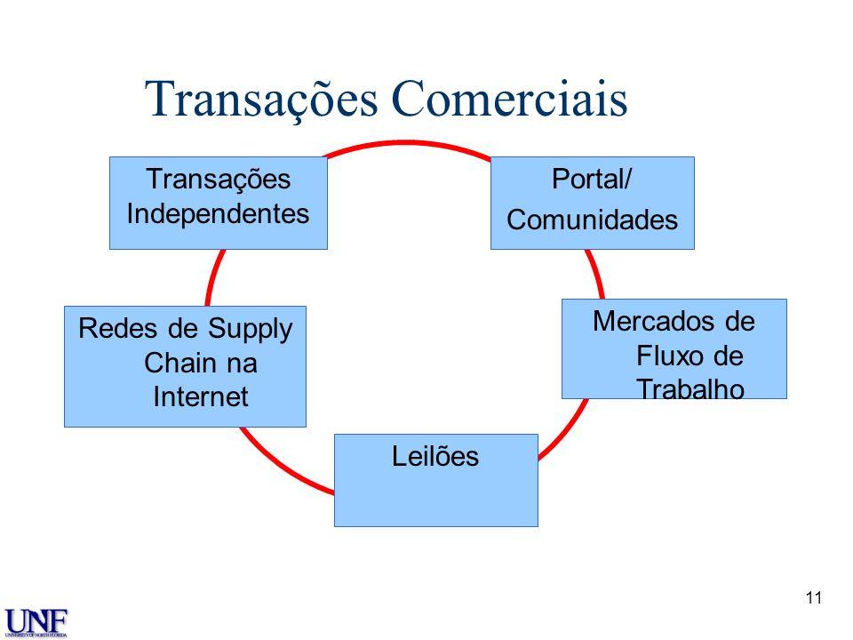 Transações Comerciais