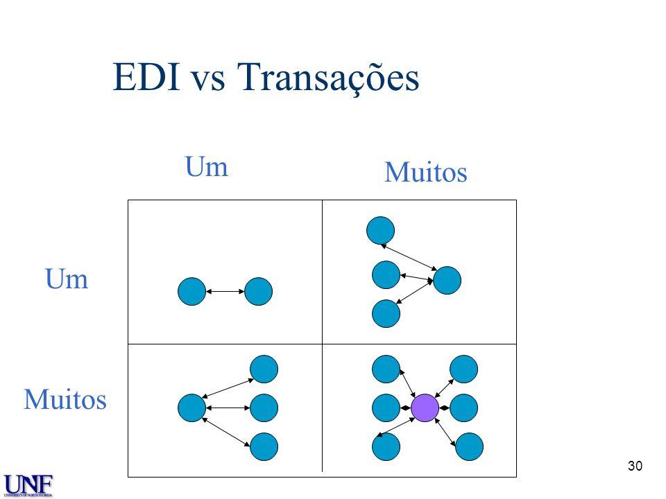 Dr. Dale S. Rogers EDI vs Transações Um Muitos Um Muitos