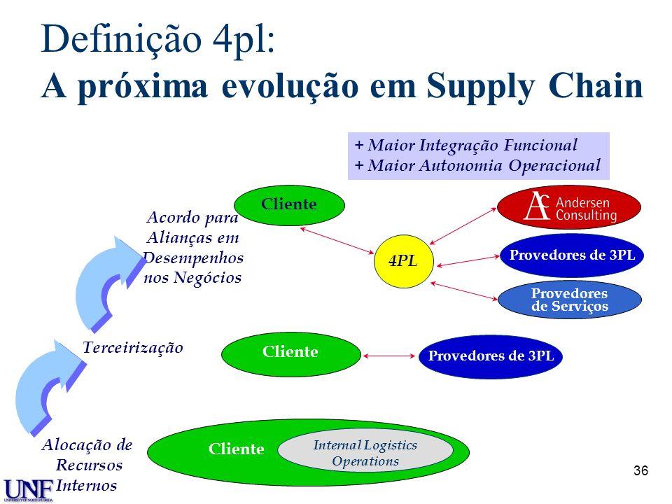 Definição 4pl: A próxima evolução em Supply Chain