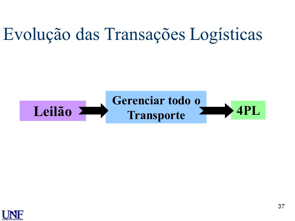 Evolução das Transações Logísticas