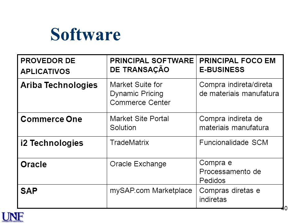 Software Ariba Technologies Commerce One i2 Technologies Oracle SAP