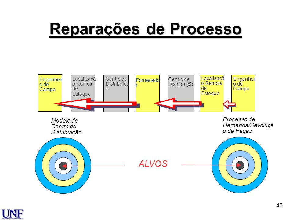 Reparações de Processo