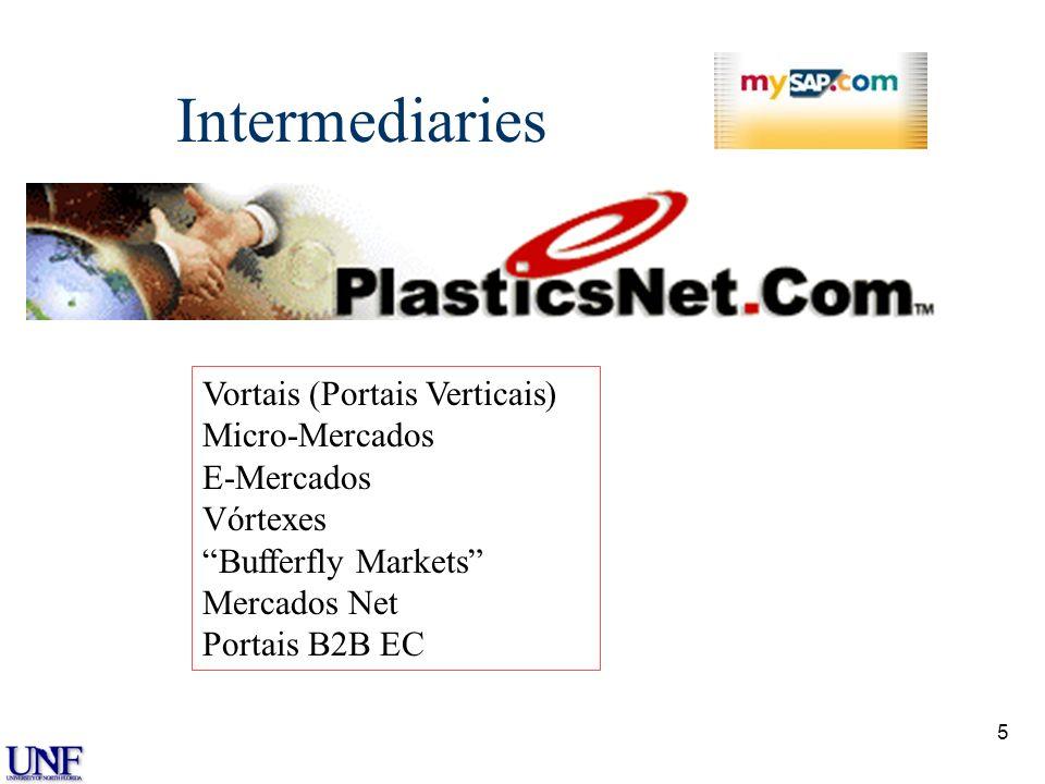 Intermediaries Vortais (Portais Verticais) Micro-Mercados E-Mercados