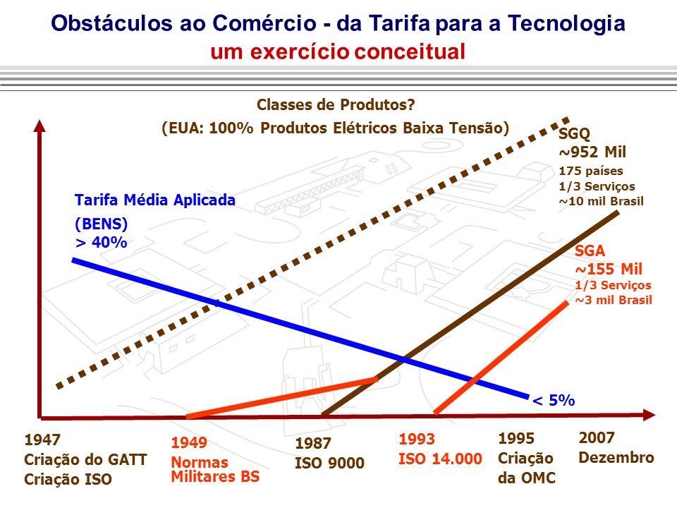 Obstáculos ao Comércio - da Tarifa para a Tecnologia