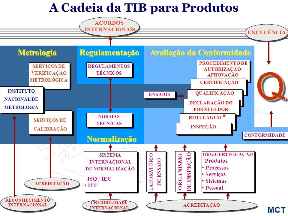 Q A Cadeia da TIB para Produtos Metrologia Regulamentação