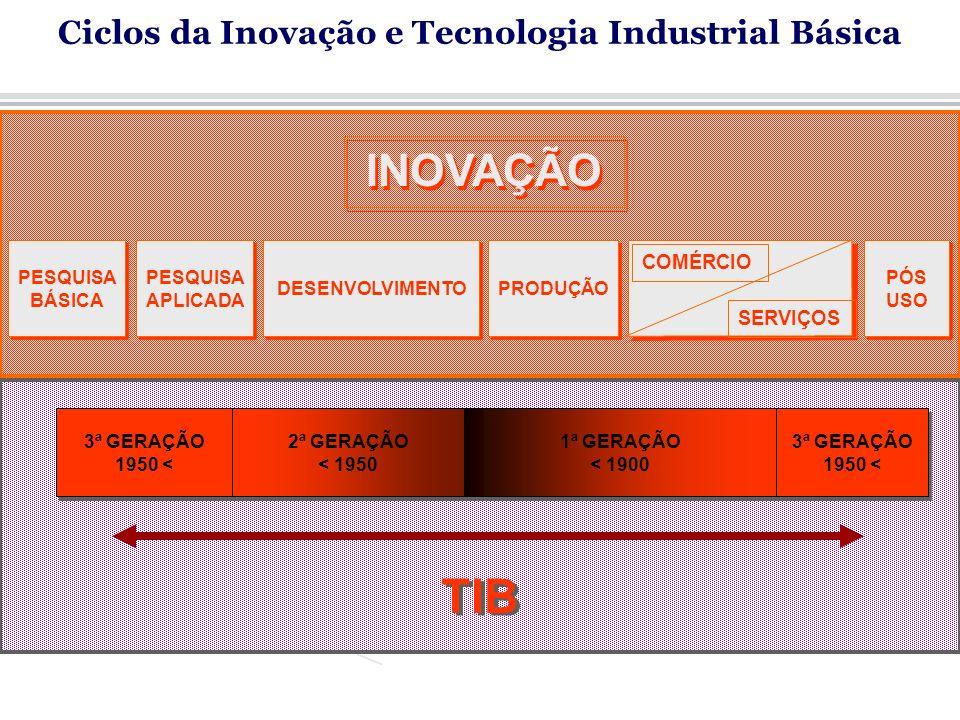 Ciclos da Inovação e Tecnologia Industrial Básica