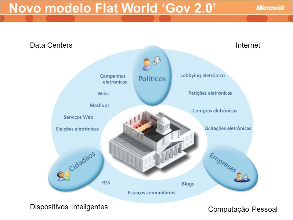 Novo modelo Flat World 'Gov 2.0'