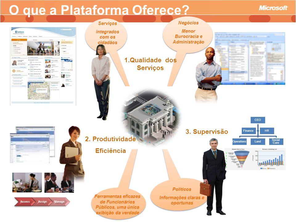 O que a Plataforma Oferece