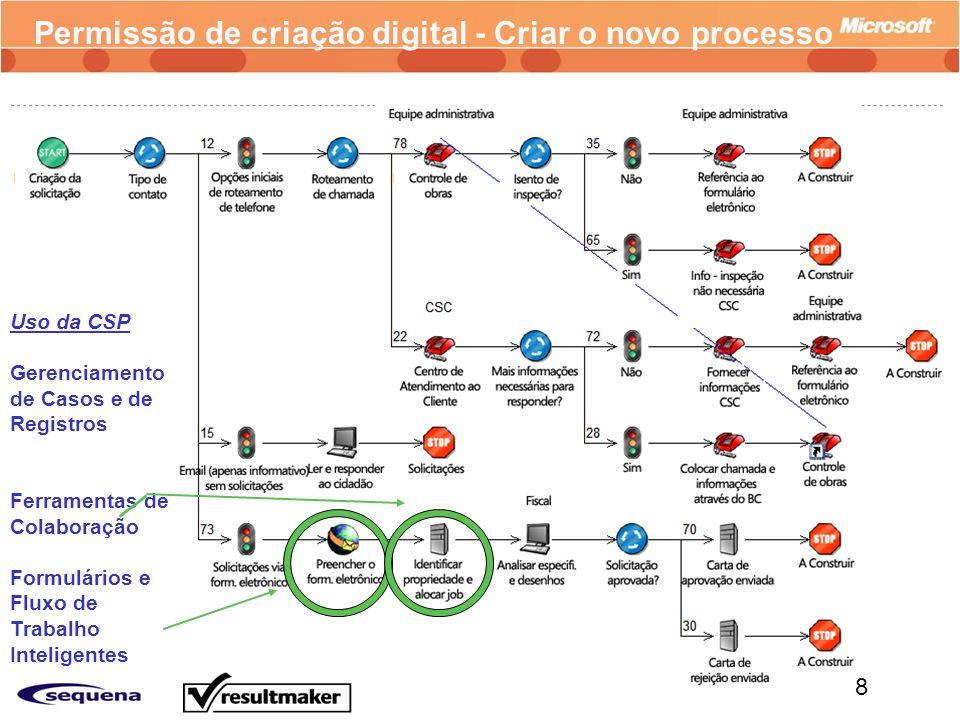 Permissão de criação digital - Criar o novo processo
