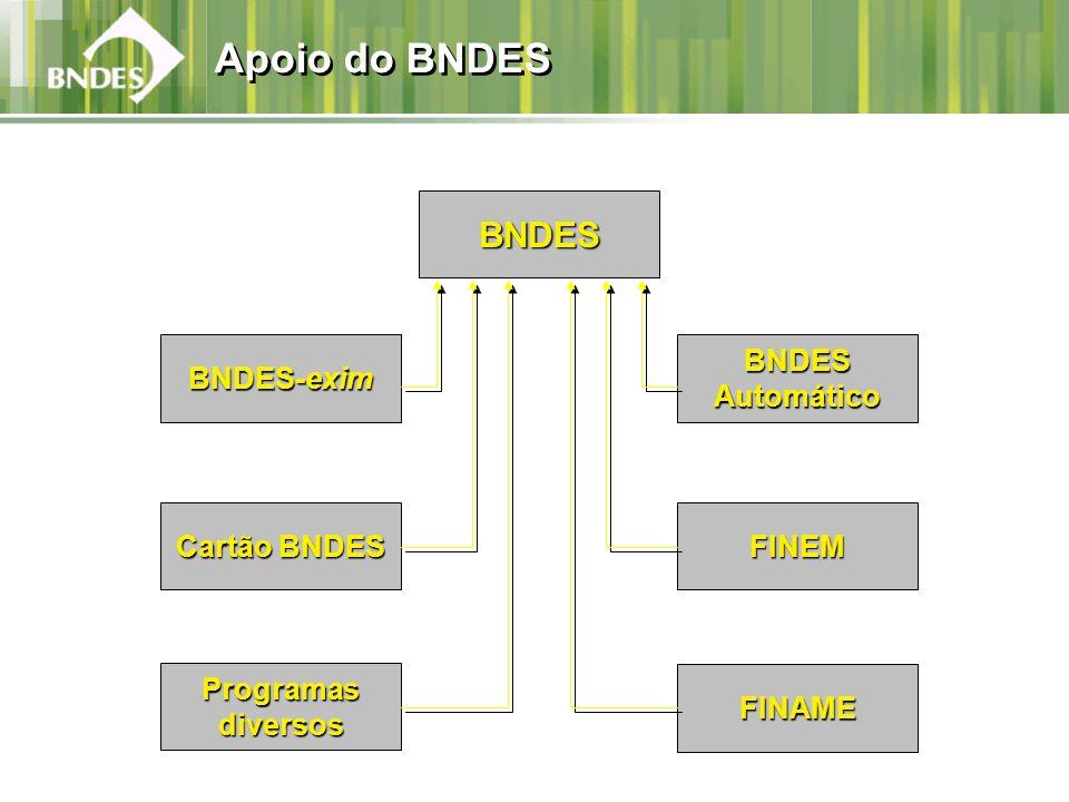 Apoio do BNDES BNDES BNDES-exim BNDES Automático Cartão BNDES FINEM