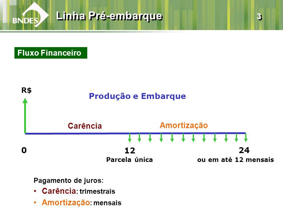 Linha Pré-embarque 3 Fluxo Financeiro Produção e Embarque Carência