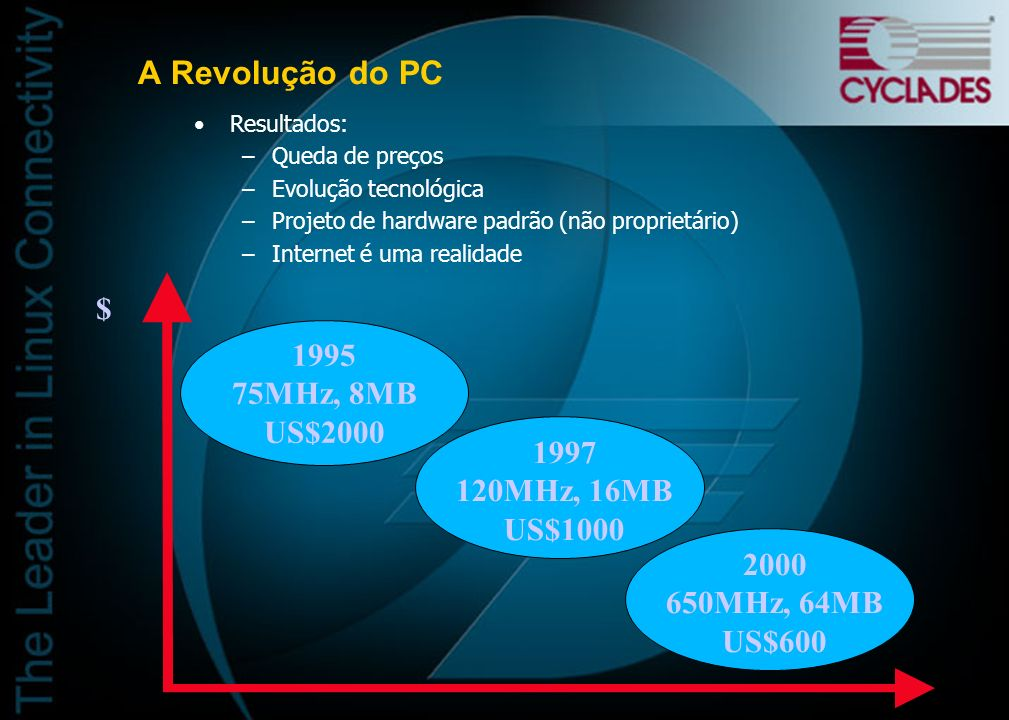 A Revolução do PC $ 1995 75MHz, 8MB US$2000 1997 120MHz, 16MB US$1000