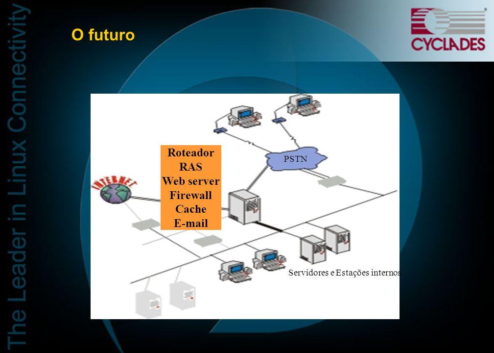 O futuro Roteador RAS Web server Firewall Cache E-mail PSTN
