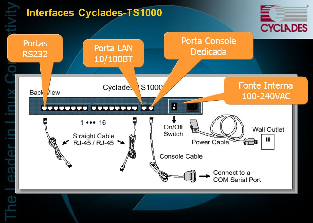 Interfaces Cyclades-TS1000