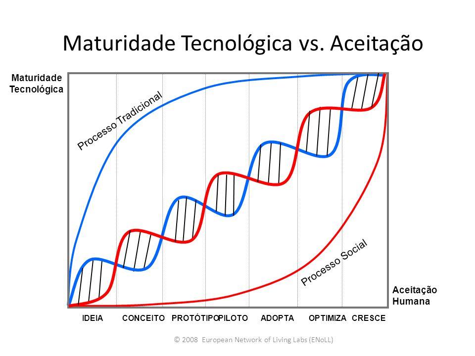 Maturidade Tecnológica vs. Aceitação
