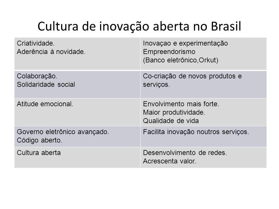 Cultura de inovação aberta no Brasil