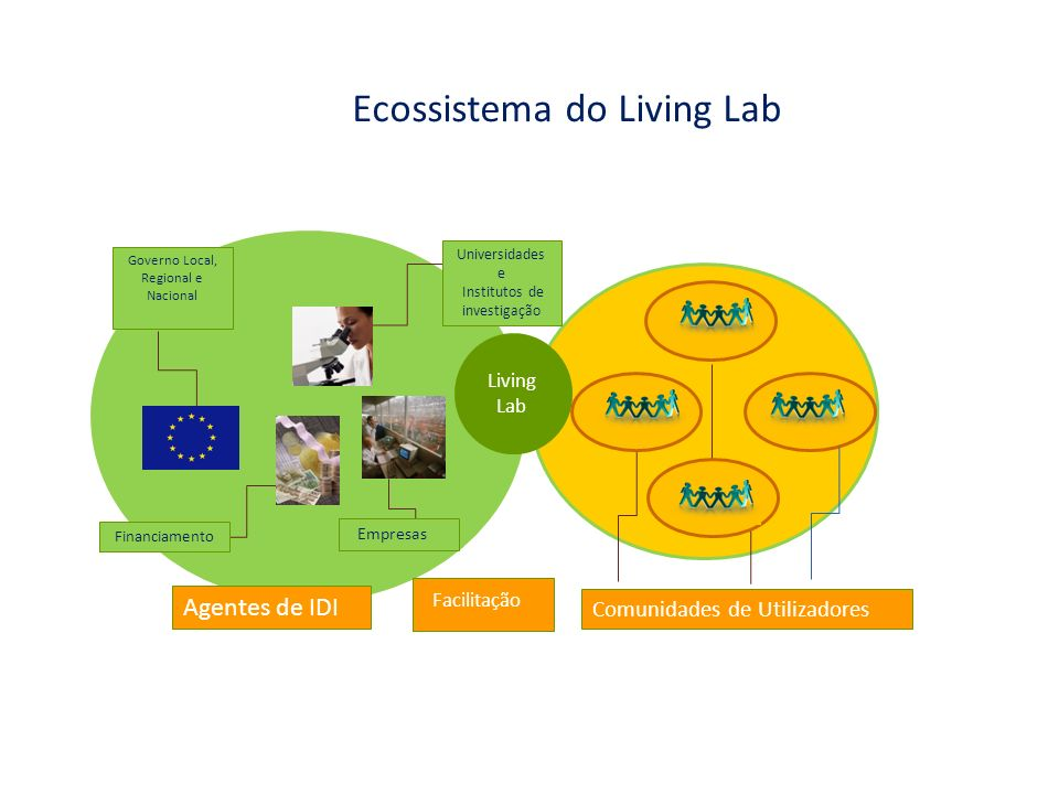 Ecossistema do Living Lab