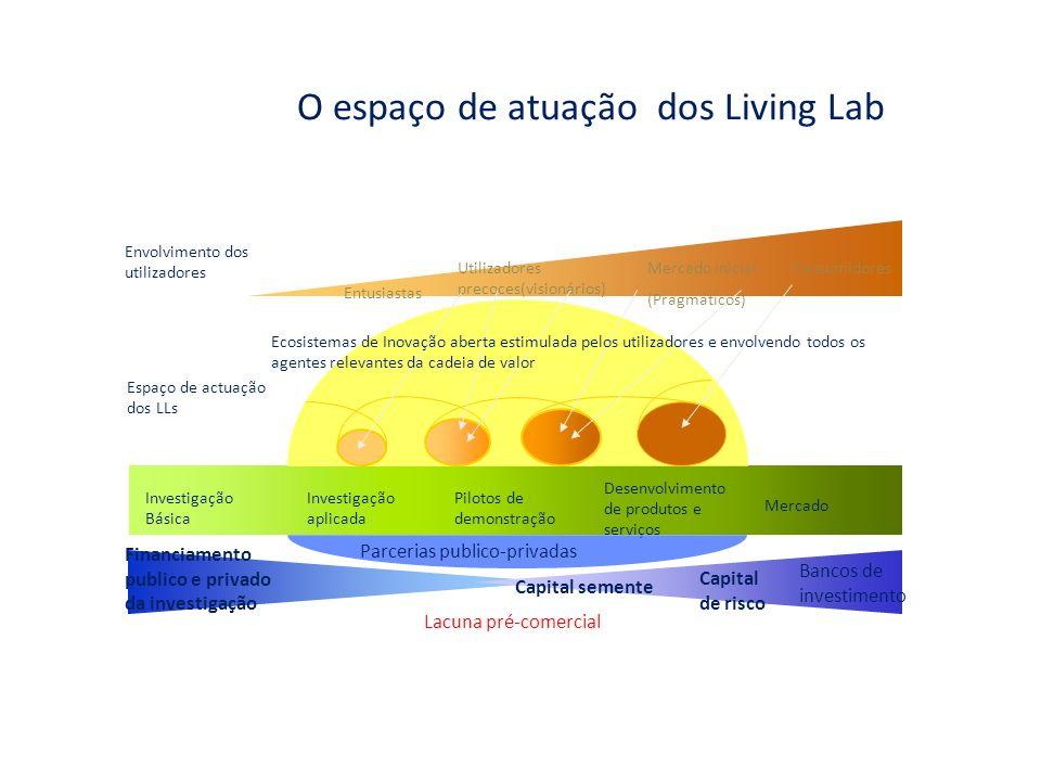 O espaço de atuação dos Living Lab