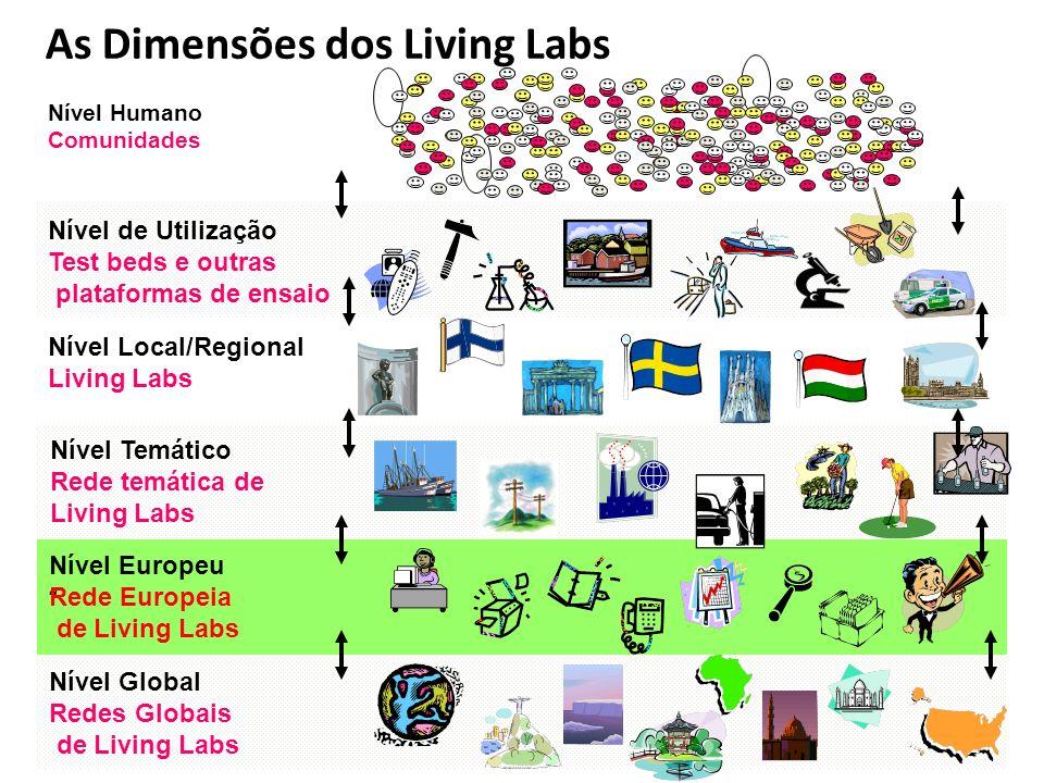 As Dimensões dos Living Labs