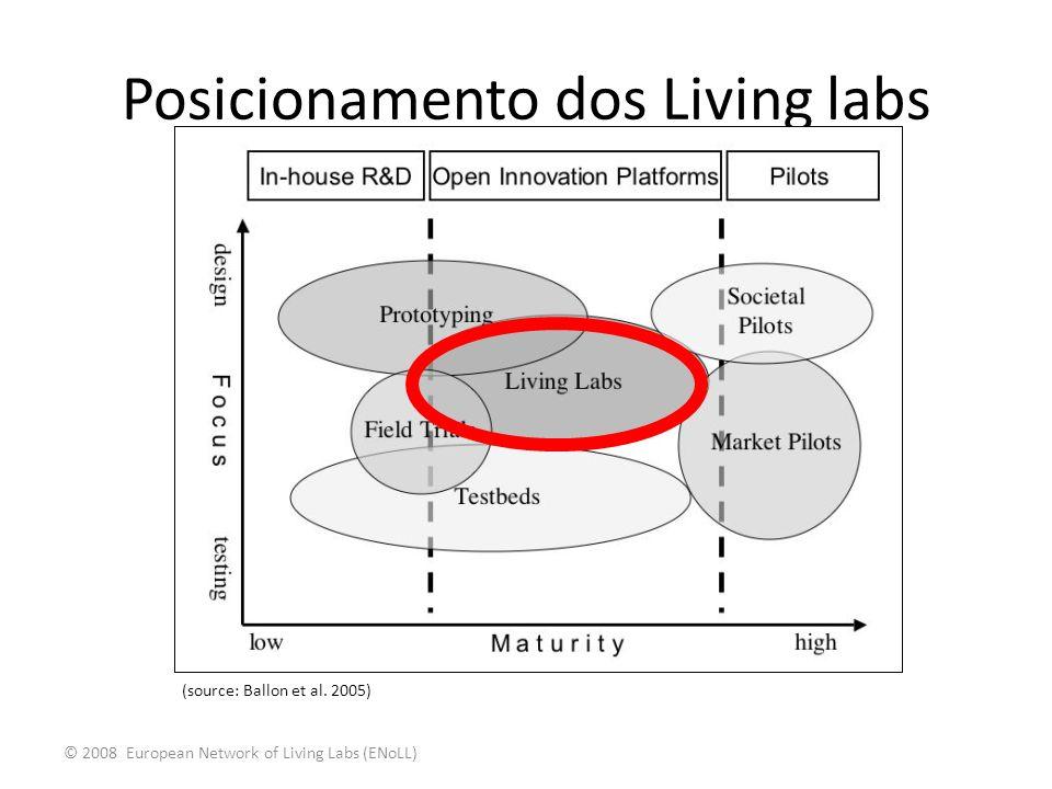Posicionamento dos Living labs