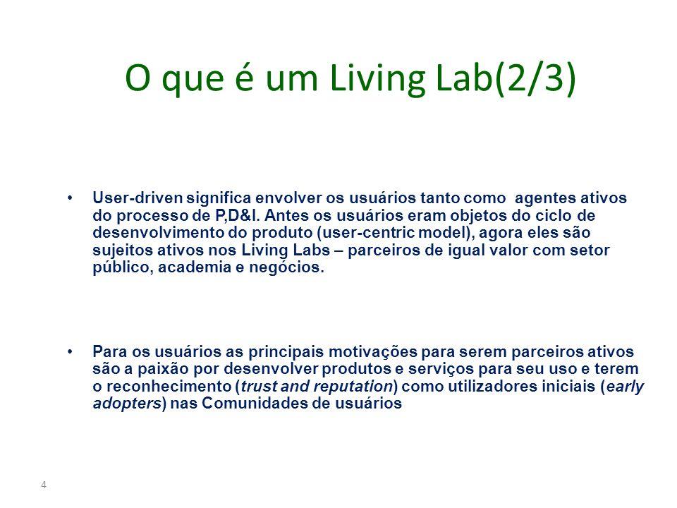 O que é um Living Lab(2/3)