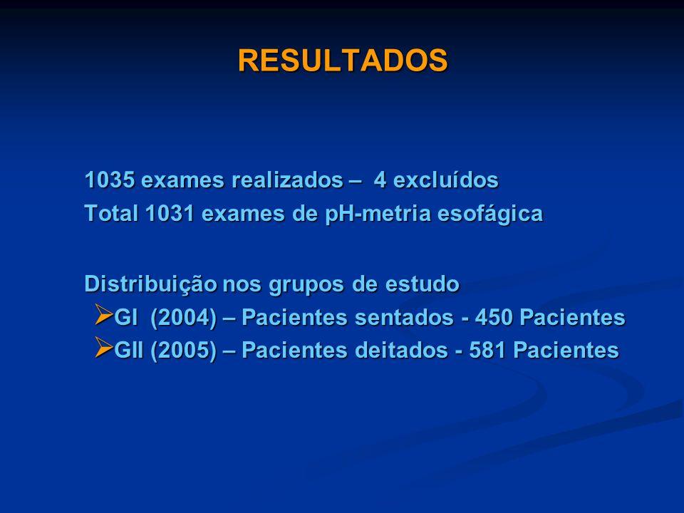 RESULTADOS 1035 exames realizados – 4 excluídos