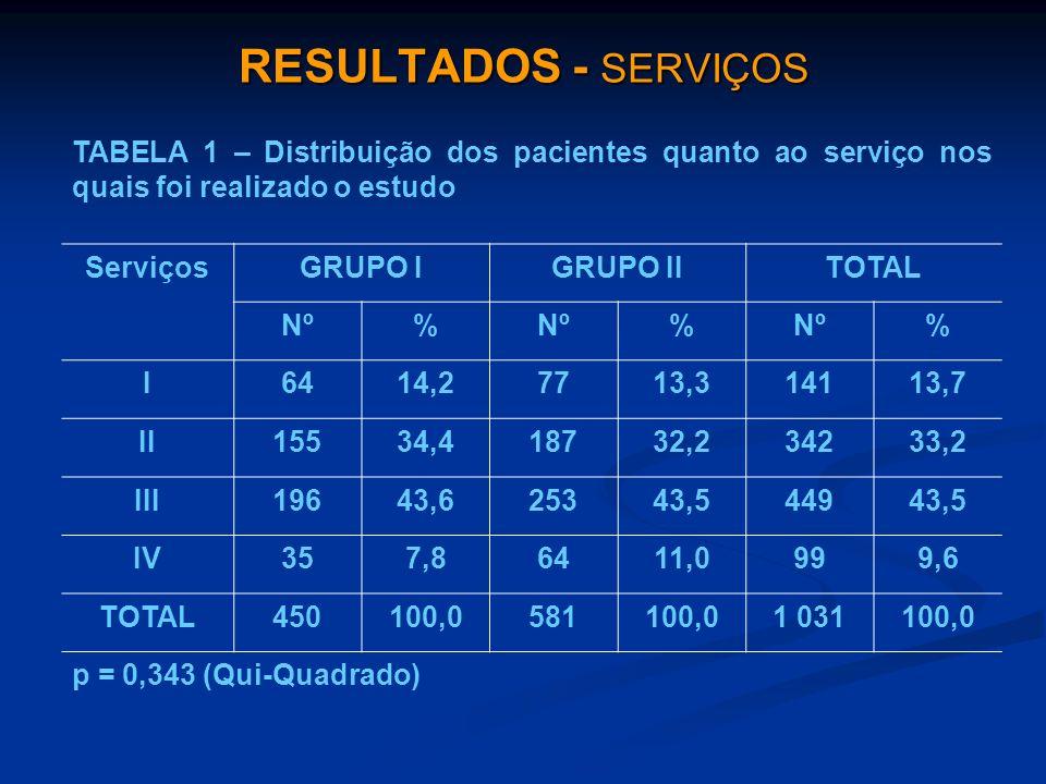 RESULTADOS - SERVIÇOS TABELA 1 – Distribuição dos pacientes quanto ao serviço nos quais foi realizado o estudo.