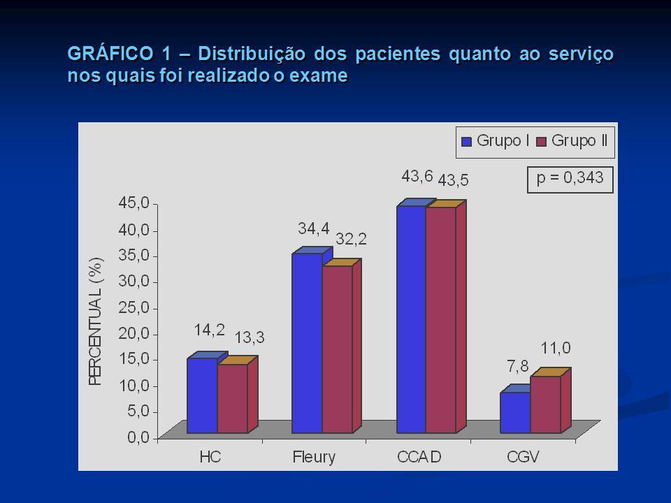GRÁFICO 1 – Distribuição dos pacientes quanto ao serviço nos quais foi realizado o exame