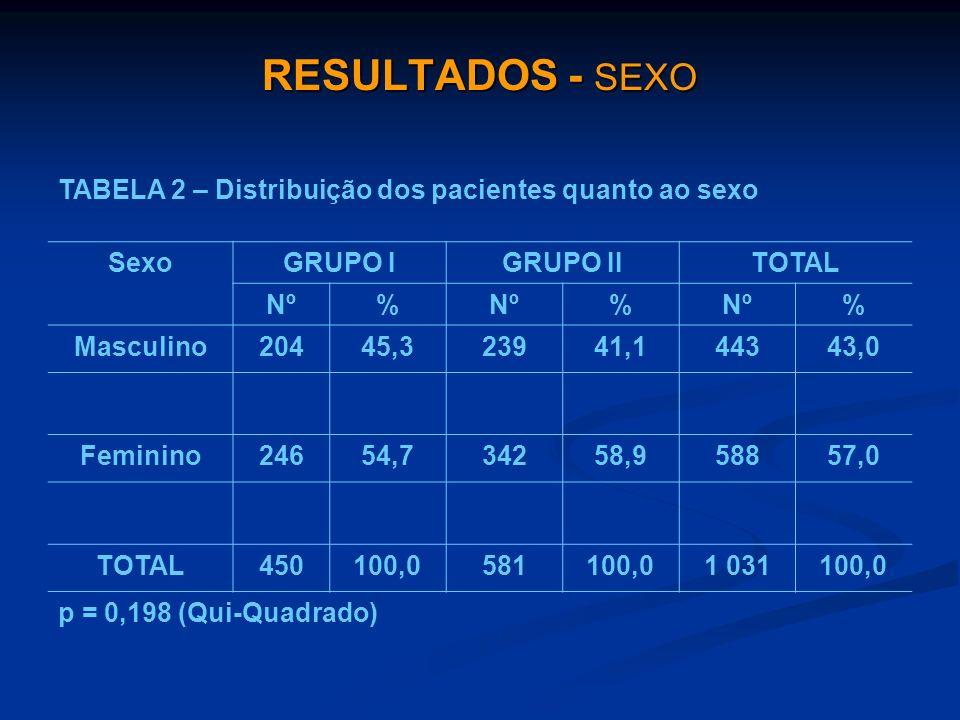 RESULTADOS - SEXO TABELA 2 – Distribuição dos pacientes quanto ao sexo