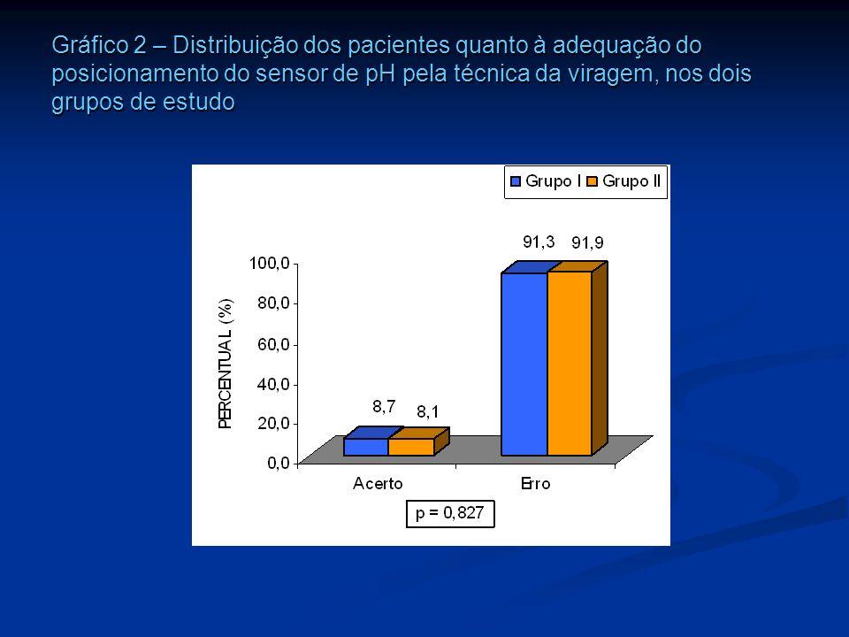 Gráfico 2 – Distribuição dos pacientes quanto à adequação do posicionamento do sensor de pH pela técnica da viragem, nos dois grupos de estudo