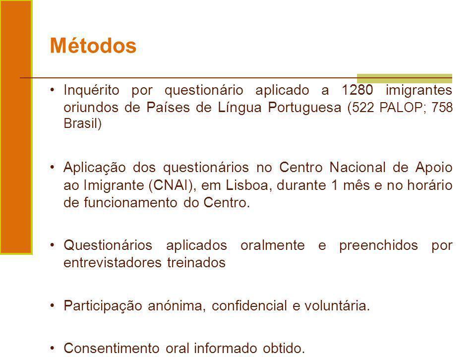 Métodos Inquérito por questionário aplicado a 1280 imigrantes oriundos de Países de Língua Portuguesa (522 PALOP; 758 Brasil)
