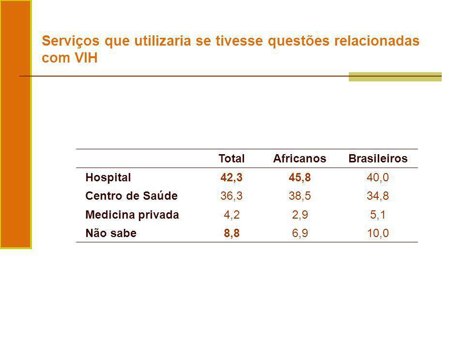 Serviços que utilizaria se tivesse questões relacionadas com VIH