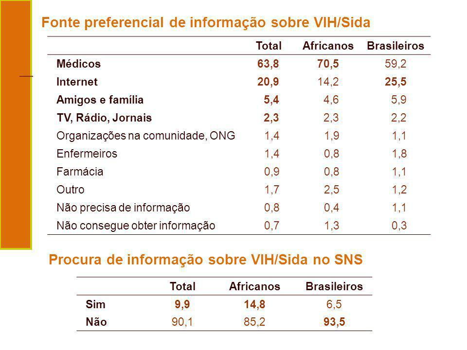 Fonte preferencial de informação sobre VIH/Sida
