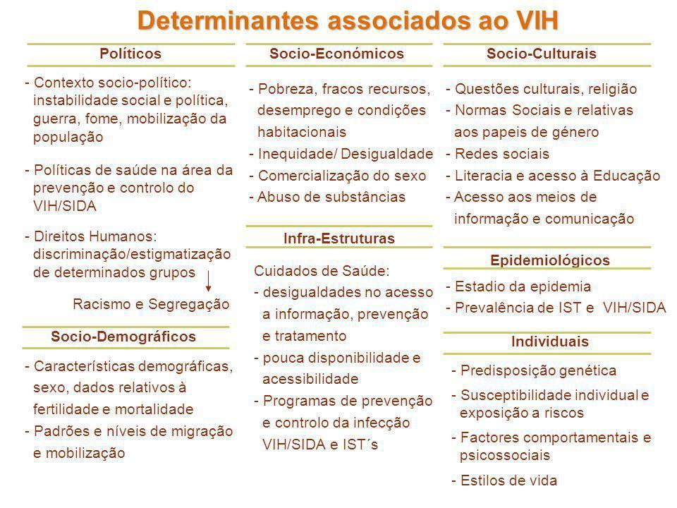 Determinantes associados ao VIH