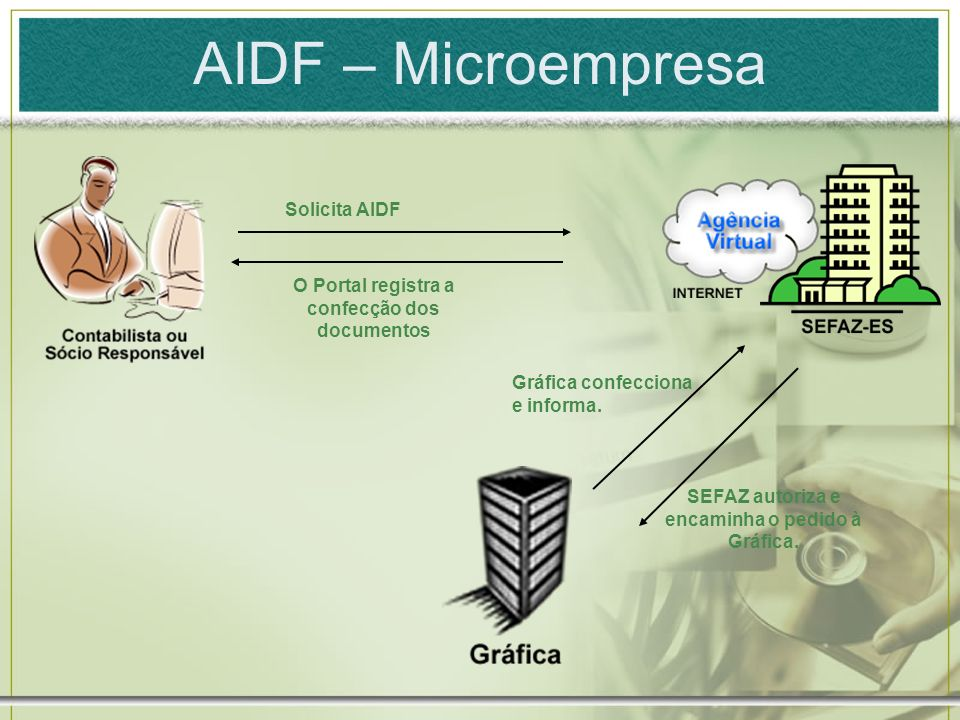 AIDF – Microempresa Solicita AIDF