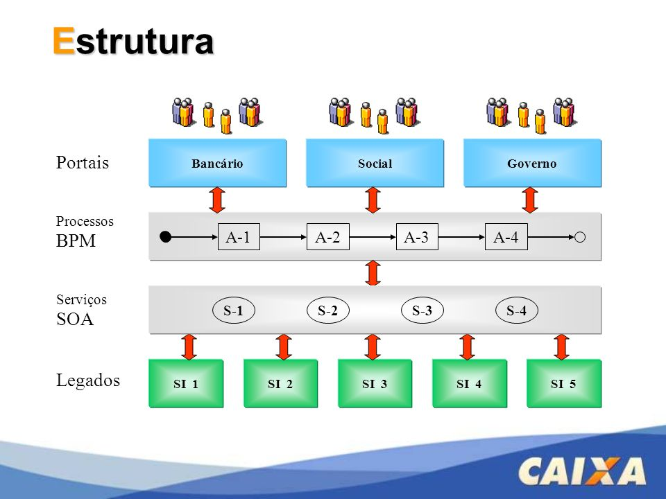 Estrutura Portais Legados A-1 A-2 A-3 A-4 ProcessosBPM Serviços SOA