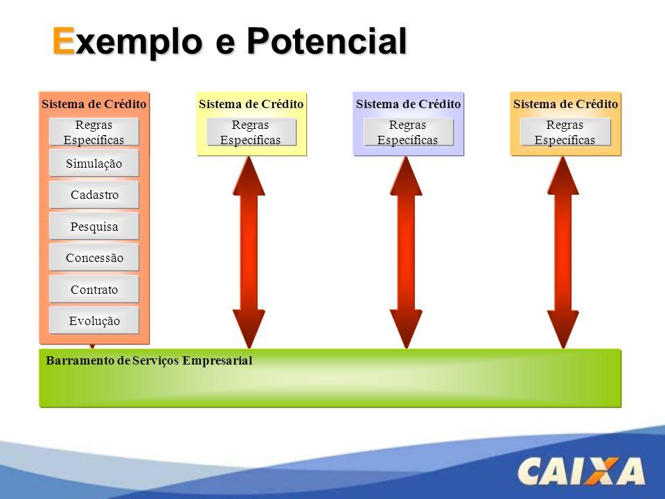 Exemplo e Potencial Sistema de Crédito Sistema de Crédito